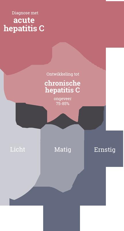 hepatitis c besmettingsgevaar